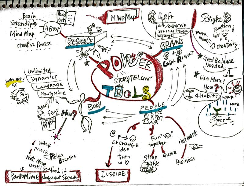 Storytelling MindMap - Heather ale